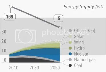 photo DeepDecarbonizationPathways-USenergysupply-highnuclearscenario_zpsbc73f0e4.png