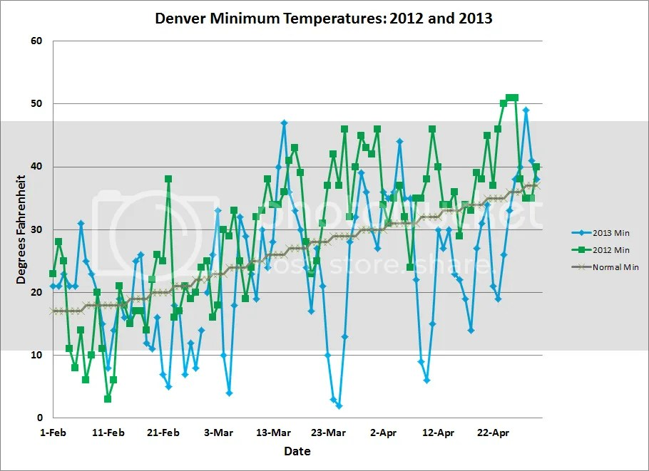 photo Denver_Temps_201304_4_zps477a8e24.png