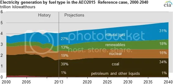 photo EIA Annual Energy Outlook 2015 Fig 1_zpsuiinhtg0.png
