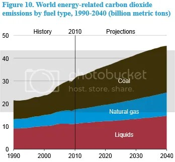 photo EIA-WorldEnergy-RelatedCO2Emissionsbyfueltype1990-2040_zps417bffc4.png