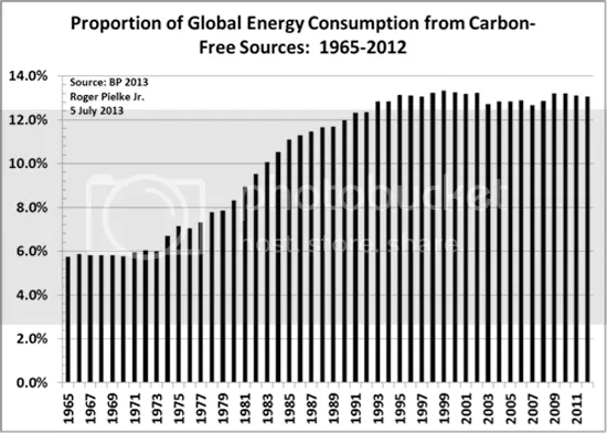 photo GlobalEnergyConsumption-Carbon-FreeSources1965-2012_zps1a06c9a0.png