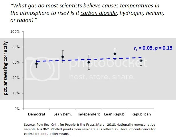 photo PewPoll-CO2andTempbyPoliticalParty_zps96cdd163.png