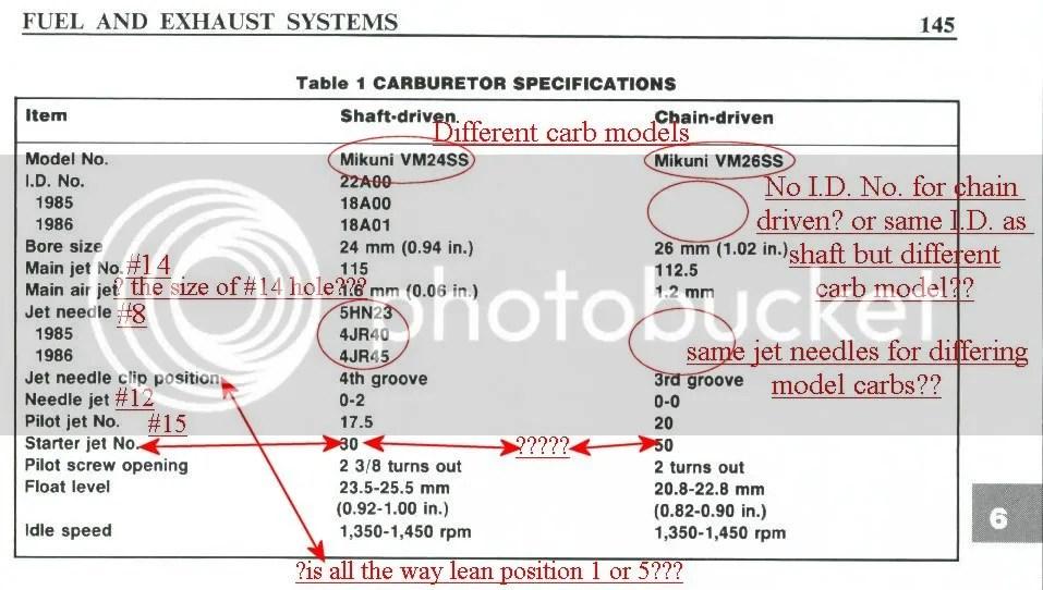 Drz400 Jetting Chart
