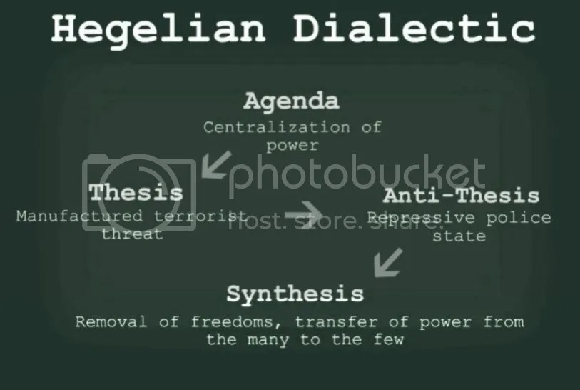 hegelian dialectic thesis antithesis