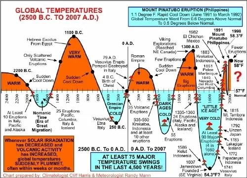 Climate Changes In Cycles