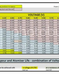 Eureka volts ohms and watts all about  cigarettes uk also ohm watt chart frodo fullring rh
