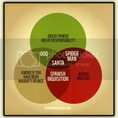Spanish Inquisition Venn Diagram Plant To Label Lost In The Cheese Aisle: Nobody Expects This