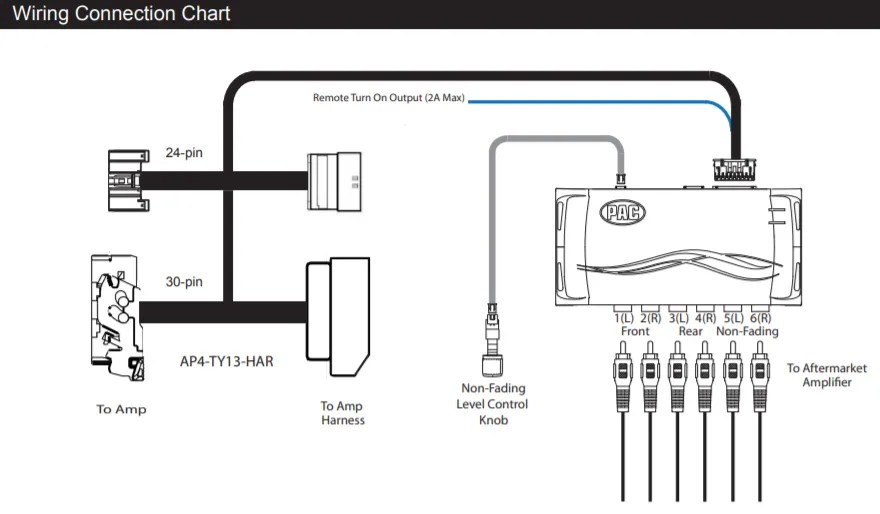 PAC Advanced Amplifier Integration Adapter w/ Speaker Wire
