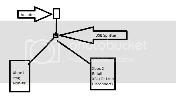 2 Xboxs,1 USB splitter, 1 XBL Adapter. Could I system link
