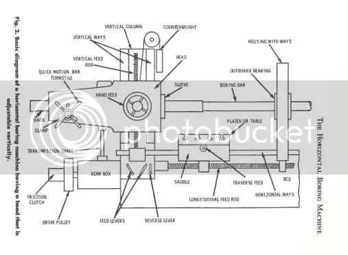 A horizontal boring/mill machine build