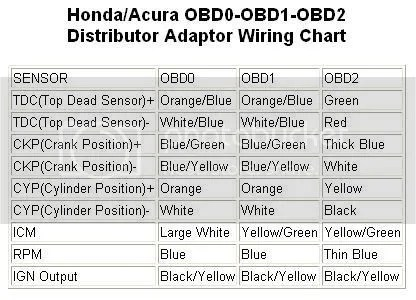 OBD0toOBD1wiring obd1 wiring diagram efcaviation com honda obd2 to obd1 wiring diagram at fashall.co