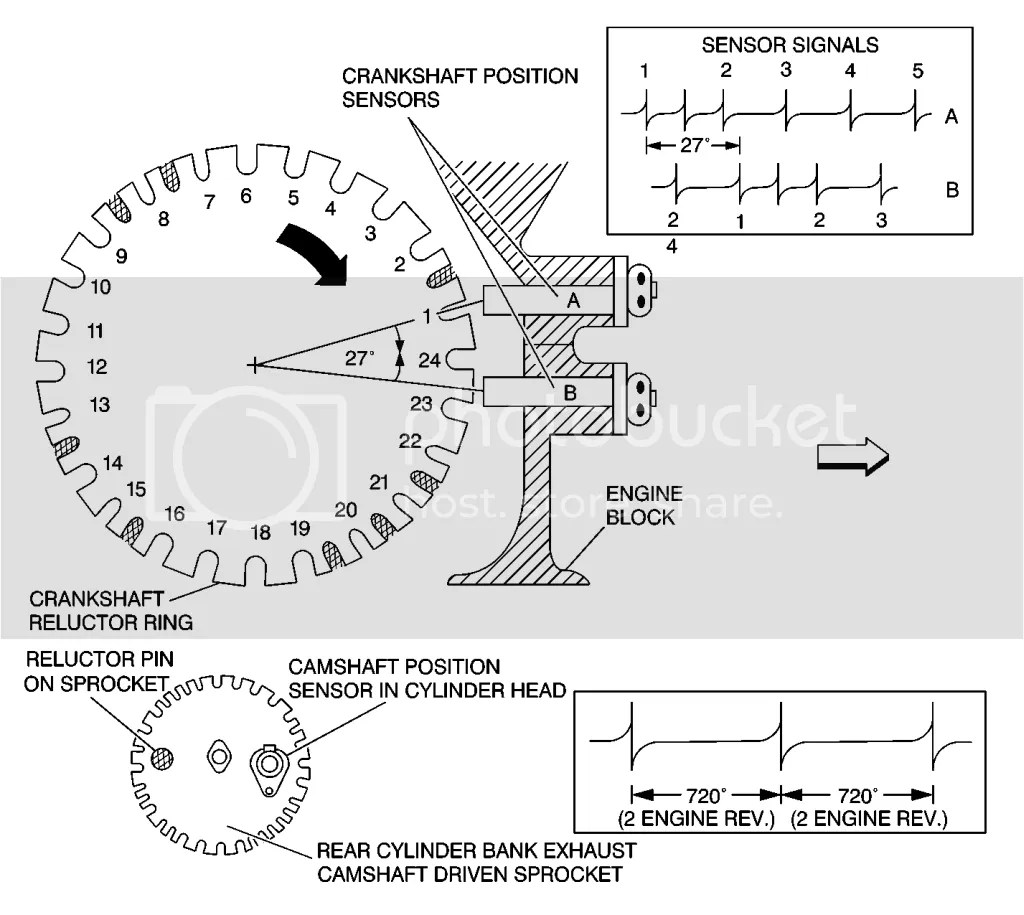 Crankshaft Position Sensors And Reluctor Ring Information