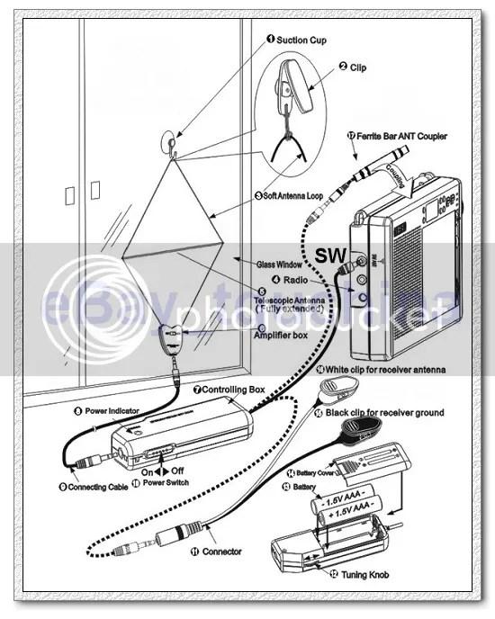 TG34 INDOOR SHORTWAVE MEDIUMWAVE ACTIVE LOOP ANTENNA