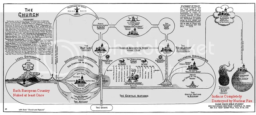 Clarence Larkin Chart (s) Examination