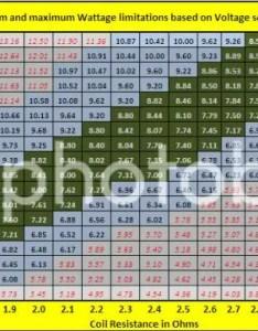Wattagechart zpseb   also helpful chart for pairing atomizer resistance to battery volts rh vaportalk