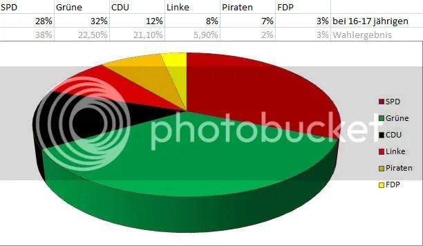 Wie Jugendliche in Bremen wählten