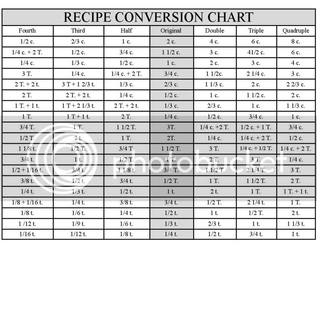 Food Recipe Conversion Calculator