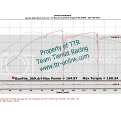 yaris dyno charts archive toyota yaris forums ultimate yaris enthusiast site [ 1024 x 791 Pixel ]