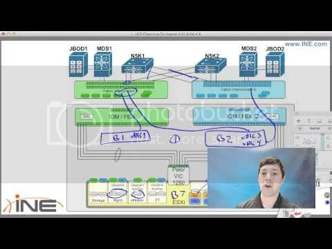 INE - CCIE Data Center Introduction vSeminar - Part 2