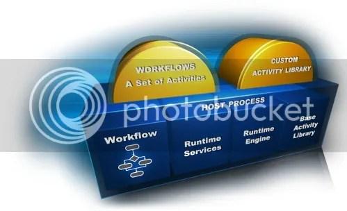 MSDN - Windows Workflow Foundation Tutorials