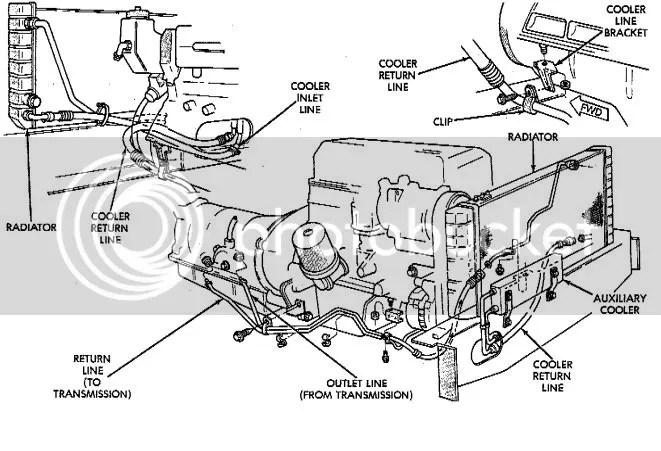 Trans Cooler flow direction