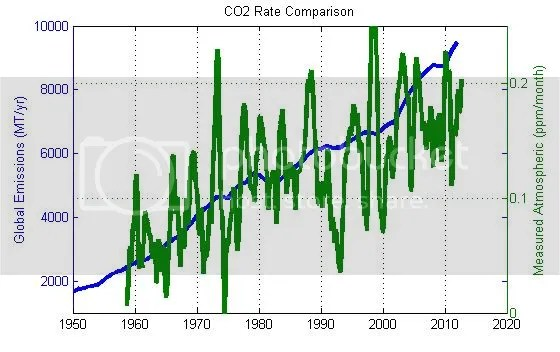 Quantifying the anthropogenic contribution to atmospheric
