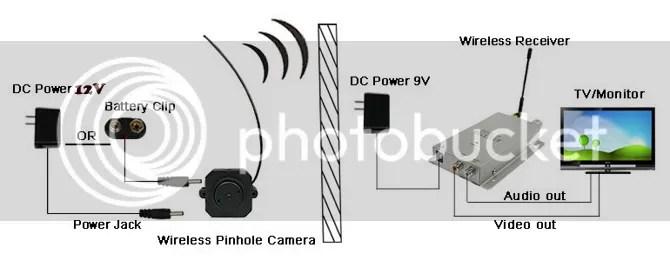Mini Wireless Pinhole AV Camera Receiver Security Video