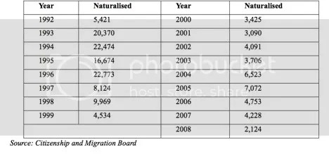 Table 1: Naturalization Rates in Estonia between 1992-2008