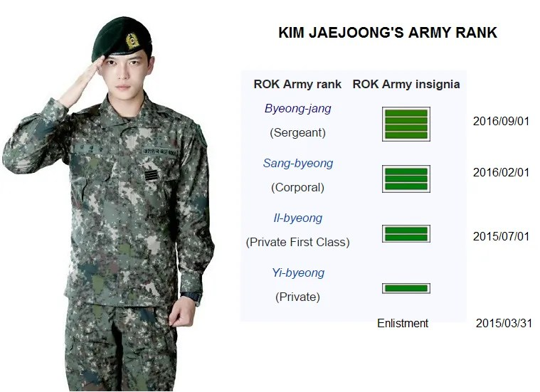 photo KJJ Army Rank.png