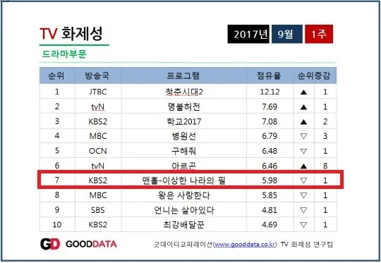 INFO] 170911 Contents Power Index Chart for 1st week of