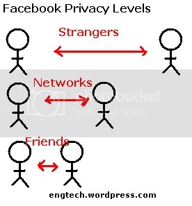 Facebook privacy levels