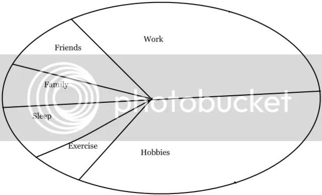 work life unbalance