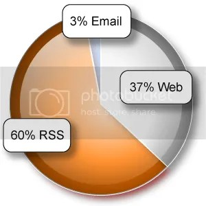RSS versus Email versus Website