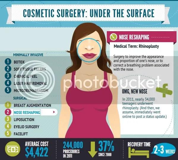 nose job average cost