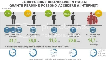 COME CONOSCERE L'AUDIENCE DI INTERNET IN ITALIA