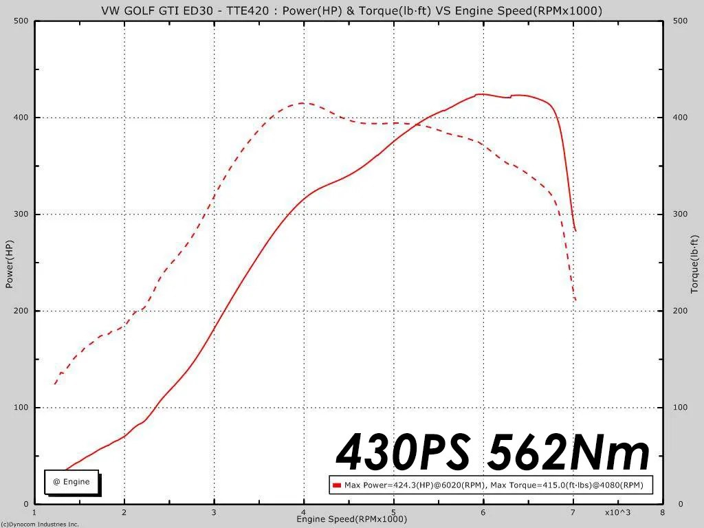 Tte420 Upgrade Performance Turbocharger Vag 2 0 Tfsi
