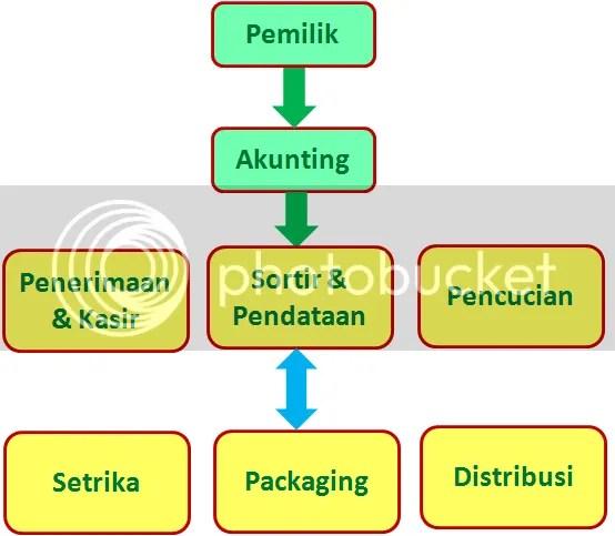 struktur organisasi laundry