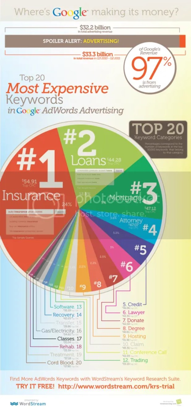 The 20 Most Expensive Keyword In Google AdWords