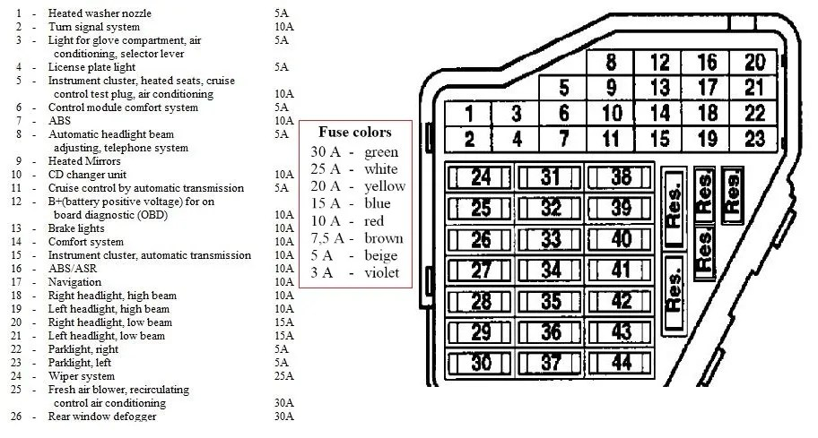 Audi A4 B7 Fuse Box Diagram : 27 Wiring Diagram Images