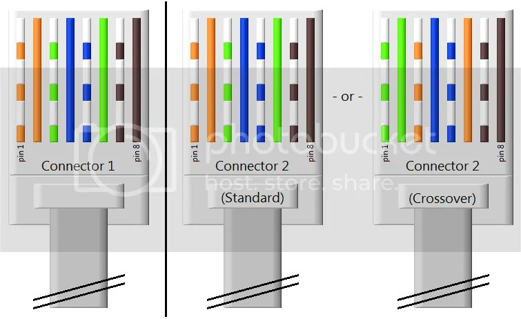 What are the Differences Between a Standard Ethernet Cable and a Crossover Cable min_zpspjwukrlm crossover cable wiring diagram,Wiring Diagram For Crossover Ethernet Cable