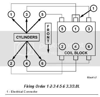 Firing order and cylinder location for a 3.8