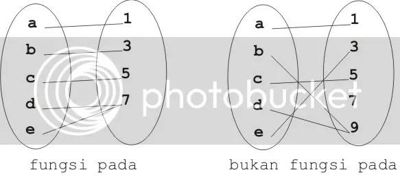 Fungsi pada surjektif math is beautiful gambar diagram ccuart Choice Image