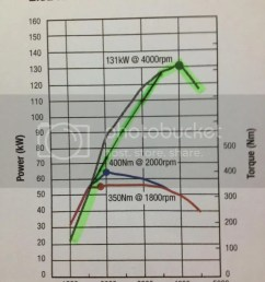 factory chart the green line is the auto s power curve calculated and plotted  [ 768 x 1024 Pixel ]