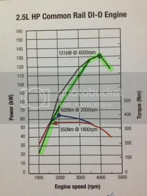 small resolution of factory chart the green line is the auto s power curve calculated and plotted