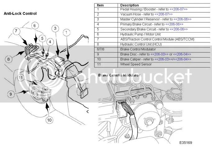 Stability Control Failure Traction Control Failure