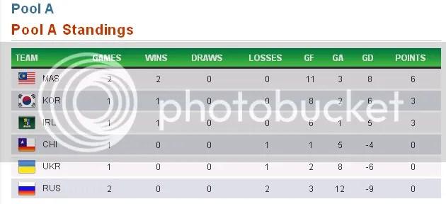 jadual kelayakkan olimpik 2012 hoki, keputusan hoki malaysia vs russia,