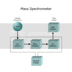 Component Mass Spectrometer Diagram Mk4 Golf Radio Wiring Quick And Dirty Intro To Spectrometry