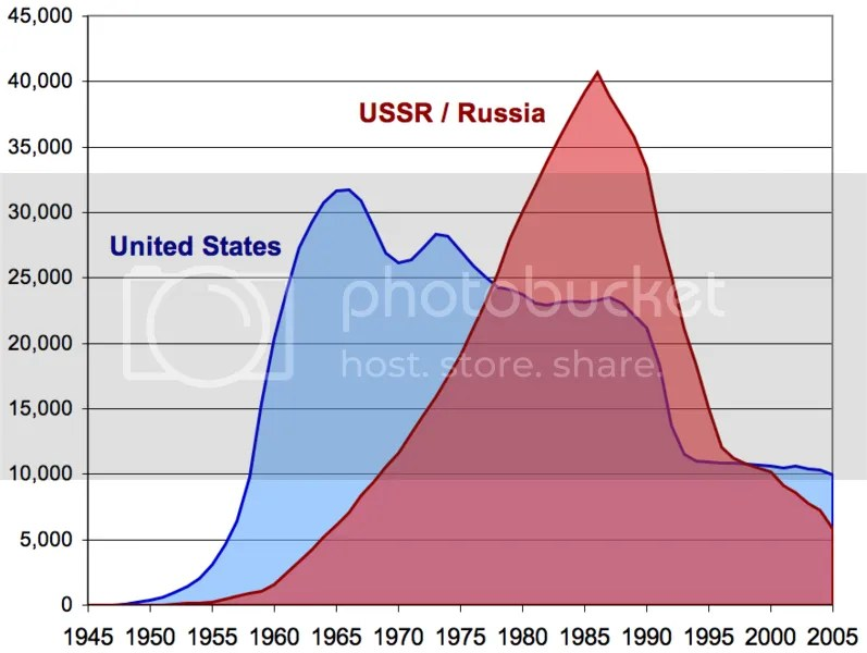 Russian and US nuclear arsenals.