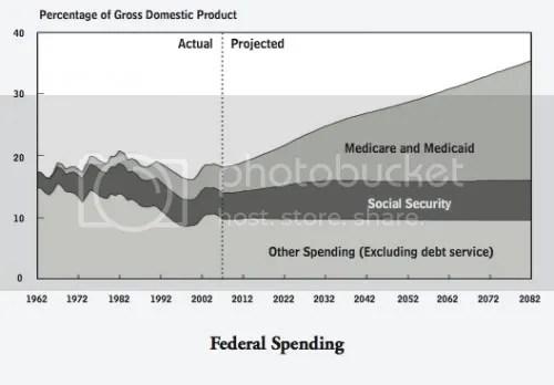 Source: CBO, via The Incidental Economist