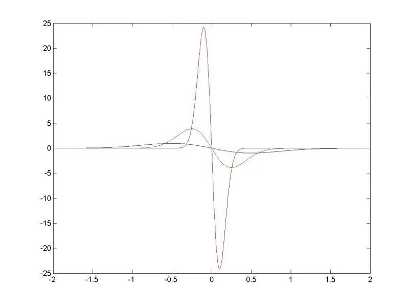 The Dirac Delta Function in an Elementary Differential Equations Course (2/2)